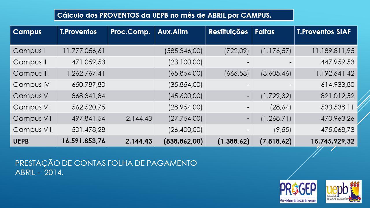 PRESTAÇÃO DE CONTAS FOLHA DE PAGAMENTO ABRIL - 2014.