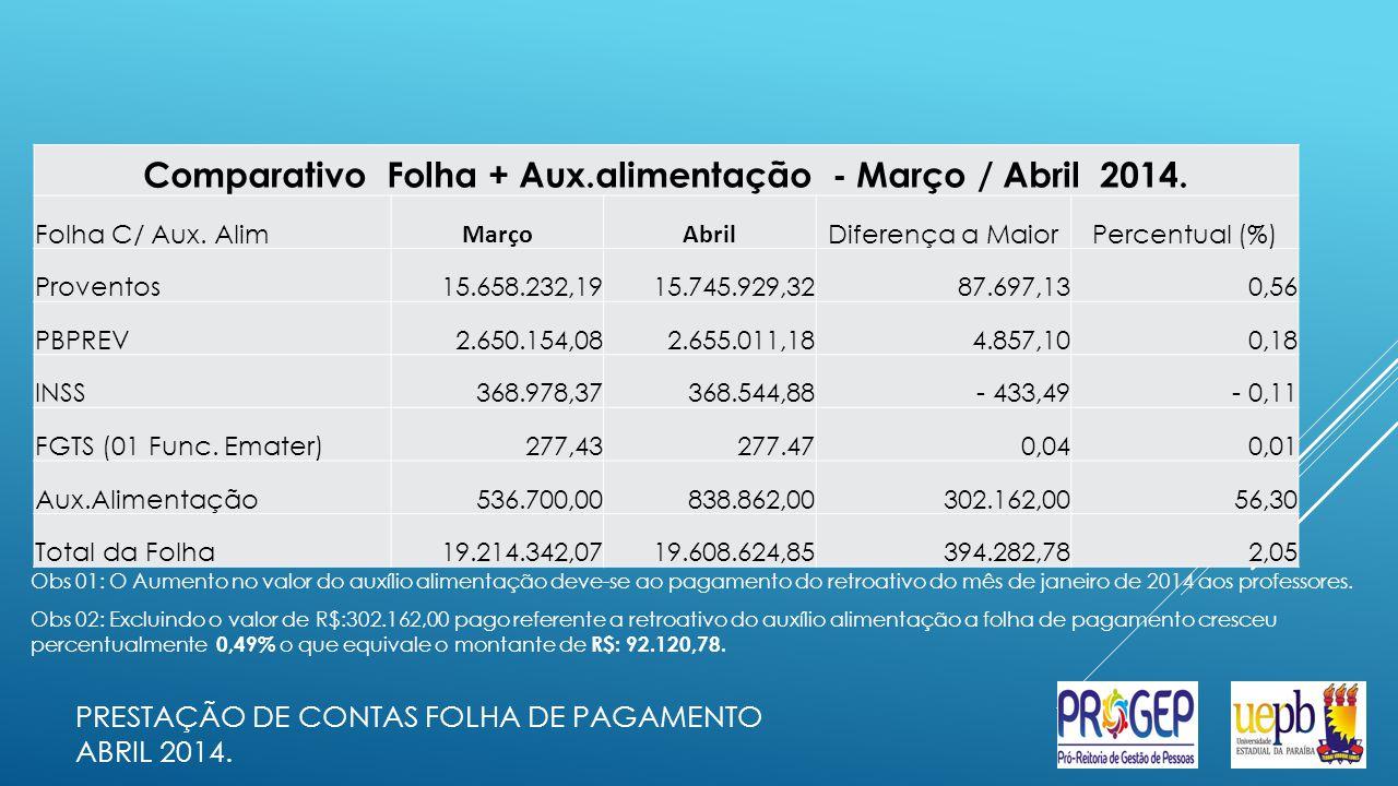 Obs 01: O Aumento no valor do auxílio alimentação deve-se ao pagamento do retroativo do mês de janeiro de 2014 aos professores.