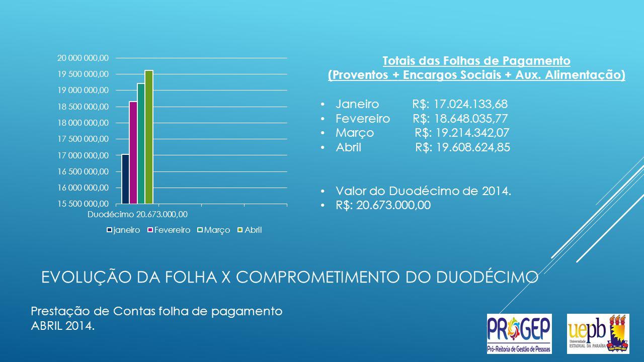 EVOLUÇÃO DA FOLHA X COMPROMETIMENTO DO DUODÉCIMO Prestação de Contas folha de pagamento ABRIL 2014.
