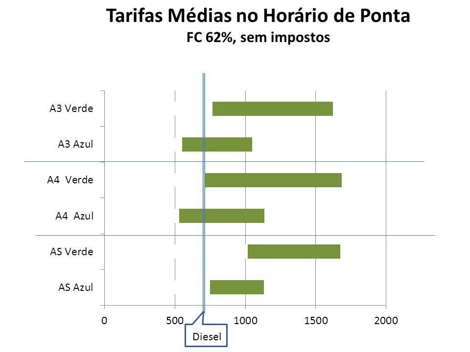 Tarifas Médias no Horário de Ponta FC 62%, sem impostos Diesel