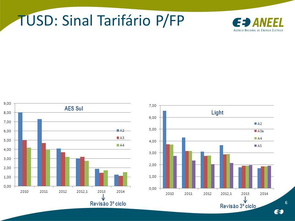 7 TUSD: Sinal Tarifário P/FP Revisão 3º ciclo Eletropaulo
