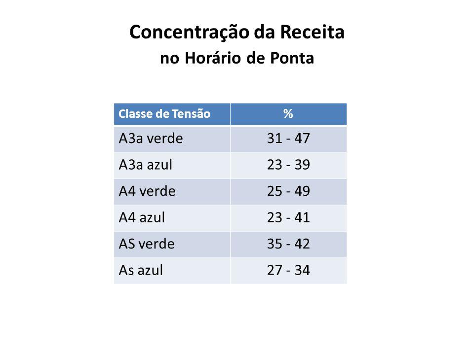 Concentração da Receita no Horário de Ponta Classe de Tensão% A3a verde31 - 47 A3a azul23 - 39 A4 verde25 - 49 A4 azul23 - 41 AS verde35 - 42 As azul2