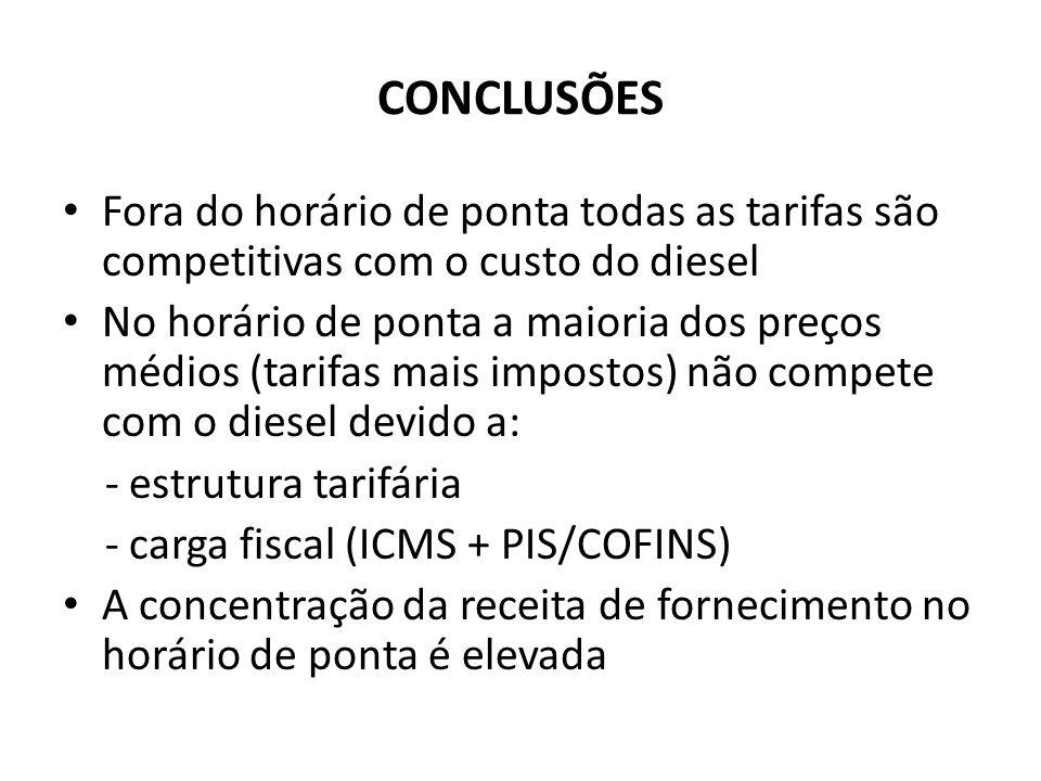 CONCLUSÕES Fora do horário de ponta todas as tarifas são competitivas com o custo do diesel No horário de ponta a maioria dos preços médios (tarifas m