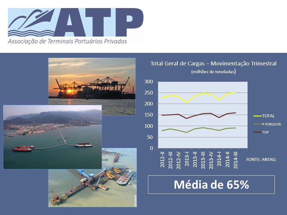 Total Geral de Cargas – Movimentação Trimestral (milhões de toneladas ) FONTE: ANTAQ Média de 65%