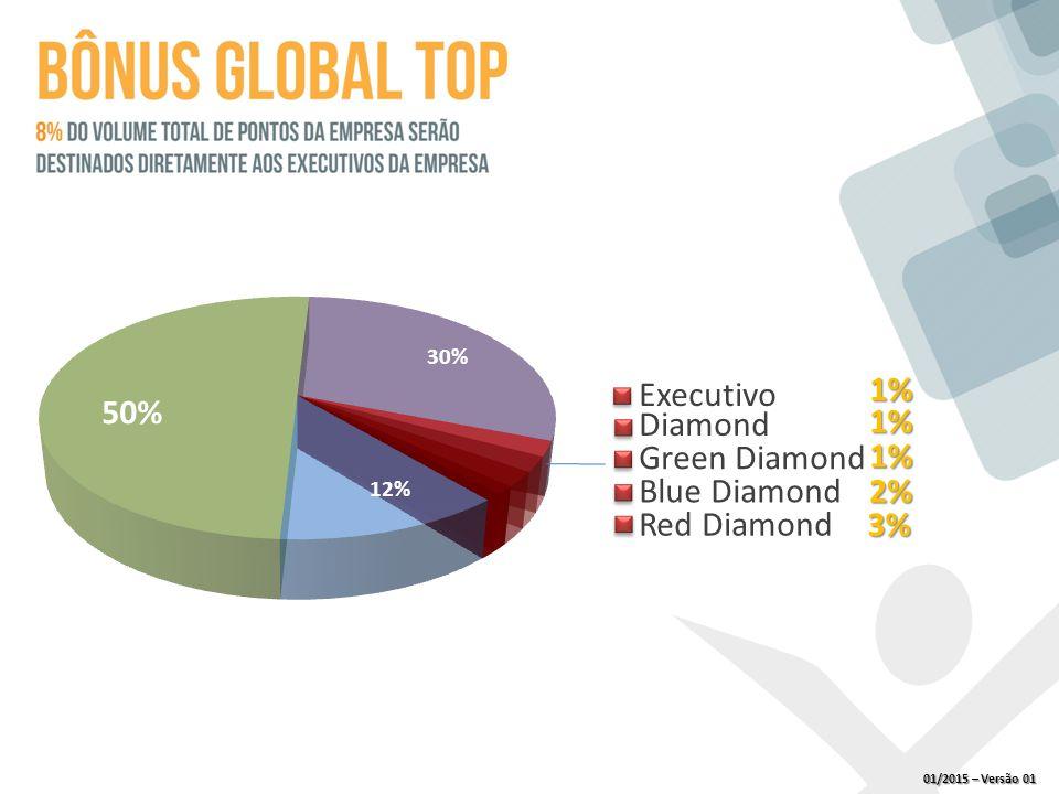 Executivo Diamond Green Diamond Blue Diamond Red Diamond 1% 1% 2% 3% 1% 01/2015 – Versão 01