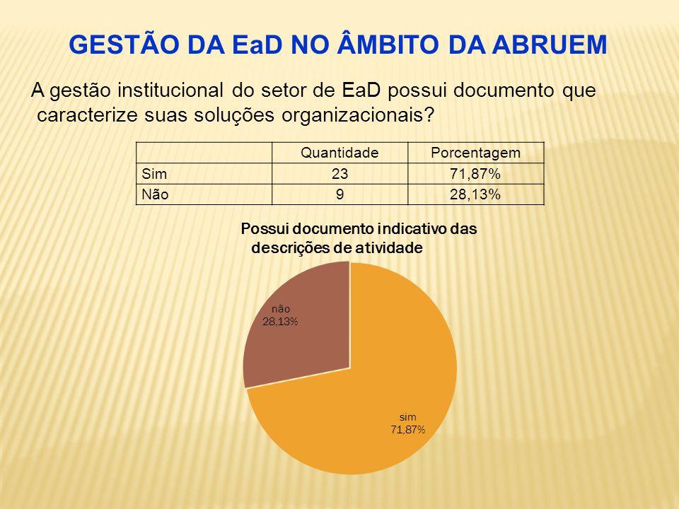 QuantidadePorcentagem Sim2371,87% Não928,13% A gestão institucional do setor de EaD possui documento que caracterize suas soluções organizacionais.