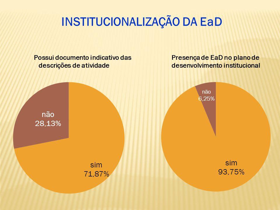 INSTITUCIONALIZAÇÃO DA EaD