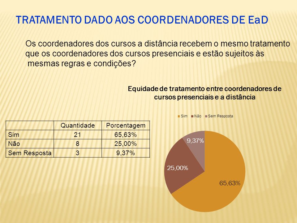 QuantidadePorcentagem Sim2165,63% Não825,00% Sem Resposta39,37% Os coordenadores dos cursos a distância recebem o mesmo tratamento que os coordenadores dos cursos presenciais e estão sujeitos às mesmas regras e condições.