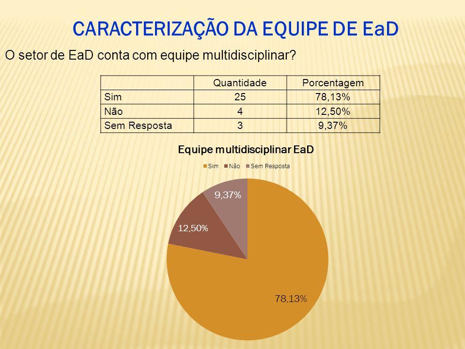 QuantidadePorcentagem Sim2578,13% Não412,50% Sem Resposta39,37% O setor de EaD conta com equipe multidisciplinar.
