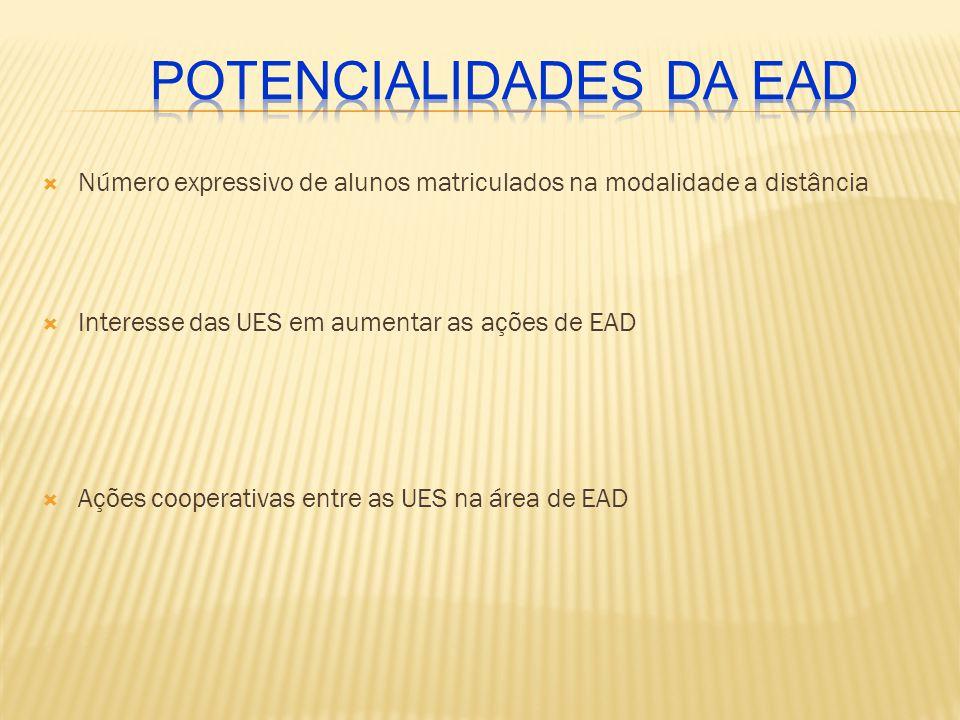  Número expressivo de alunos matriculados na modalidade a distância  Interesse das UES em aumentar as ações de EAD  Ações cooperativas entre as UES na área de EAD