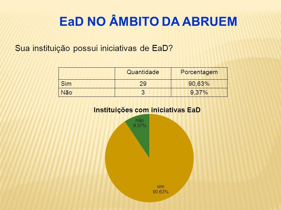 QuantidadePorcentagem Núcleo1546,87% Centro39,37% Departamento13,12% Secretaria13,12% Pró-reitoira618,75% Outros618,75% ORGANIZAÇÃO DA EaD NAS IES