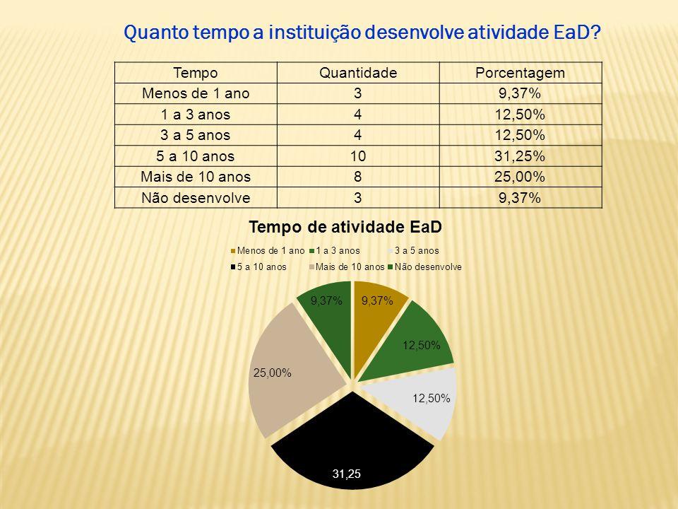 TempoQuantidadePorcentagem Menos de 1 ano39,37% 1 a 3 anos412,50% 3 a 5 anos412,50% 5 a 10 anos1031,25% Mais de 10 anos825,00% Não desenvolve39,37% Quanto tempo a instituição desenvolve atividade EaD
