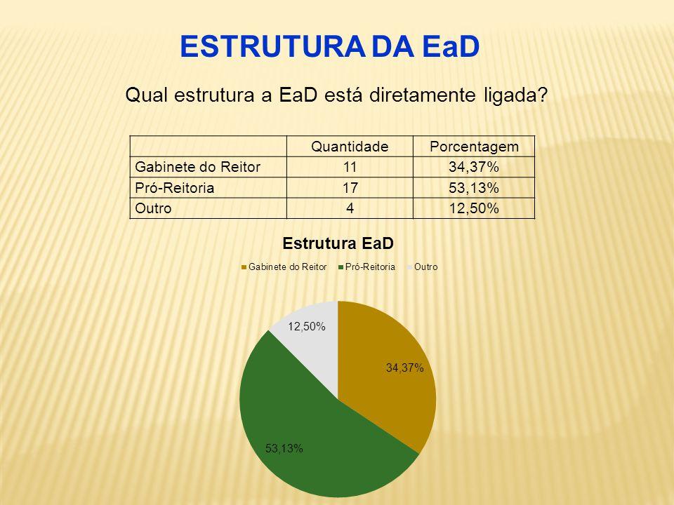 QuantidadePorcentagem Gabinete do Reitor 1134,37% Pró-Reitoria 1753,13% Outro 412,50% Qual estrutura a EaD está diretamente ligada.