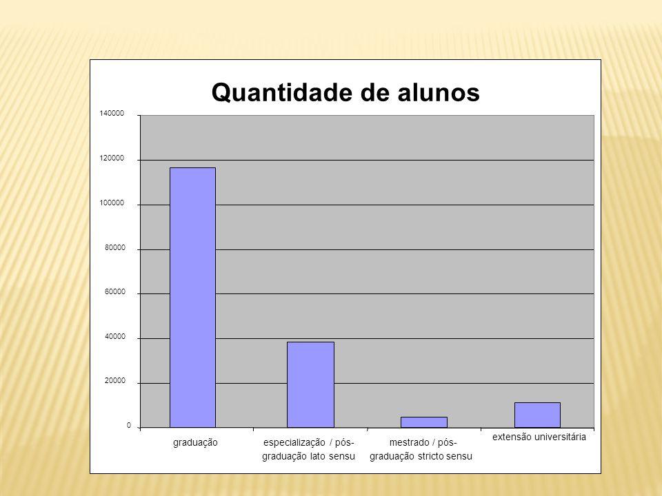 Quantidade de alunos 0 20000 40000 60000 80000 100000 120000 140000 graduação especialização / pós- graduação lato sensu mestrado / pós- graduação stricto sensu extensão universitária