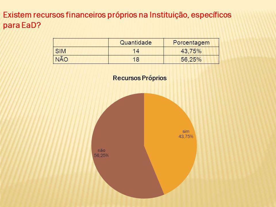 QuantidadePorcentagem SIM1443,75% NÃO1856,25% Existem recursos financeiros próprios na Instituição, específicos para EaD