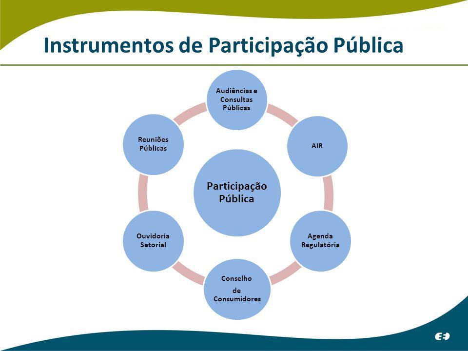 Instrumentos de Participação Pública Participação Pública Audiências e Consultas Públicas AIR Agenda Regulatória Conselho de Consumidores Ouvidoria Setorial Reuniões Públicas