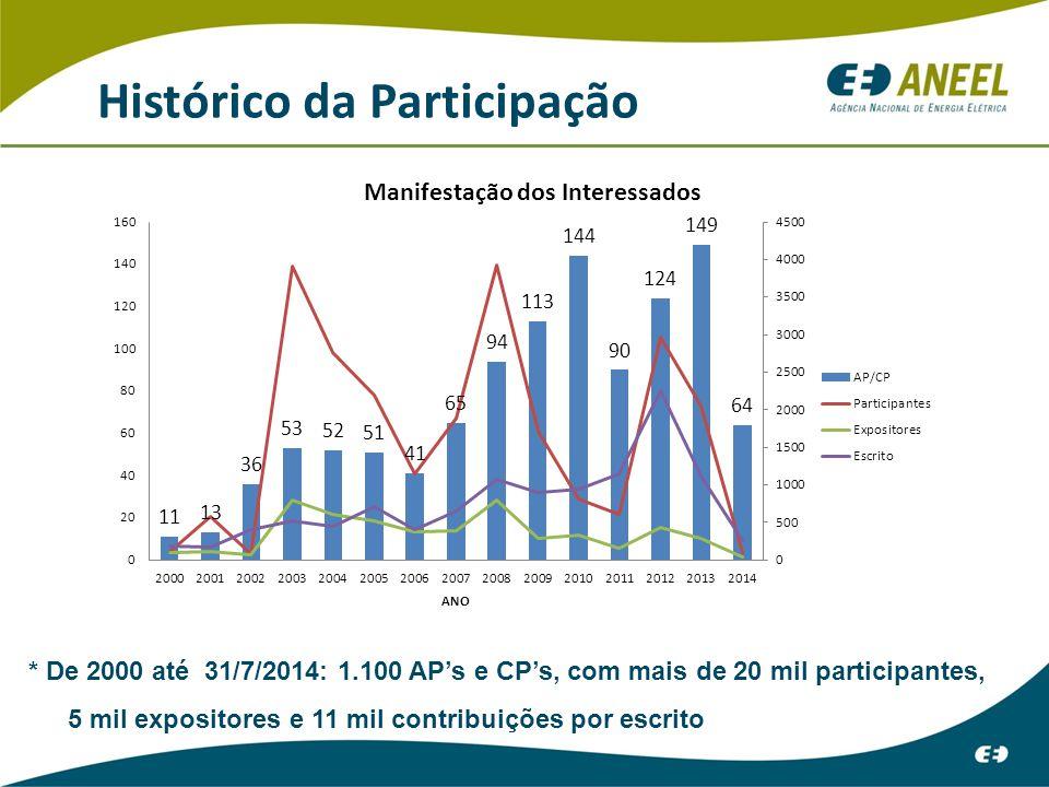 Histórico da Participação * De 2000 até 31/7/2014: 1.100 AP's e CP's, com mais de 20 mil participantes, 5 mil expositores e 11 mil contribuições por escrito