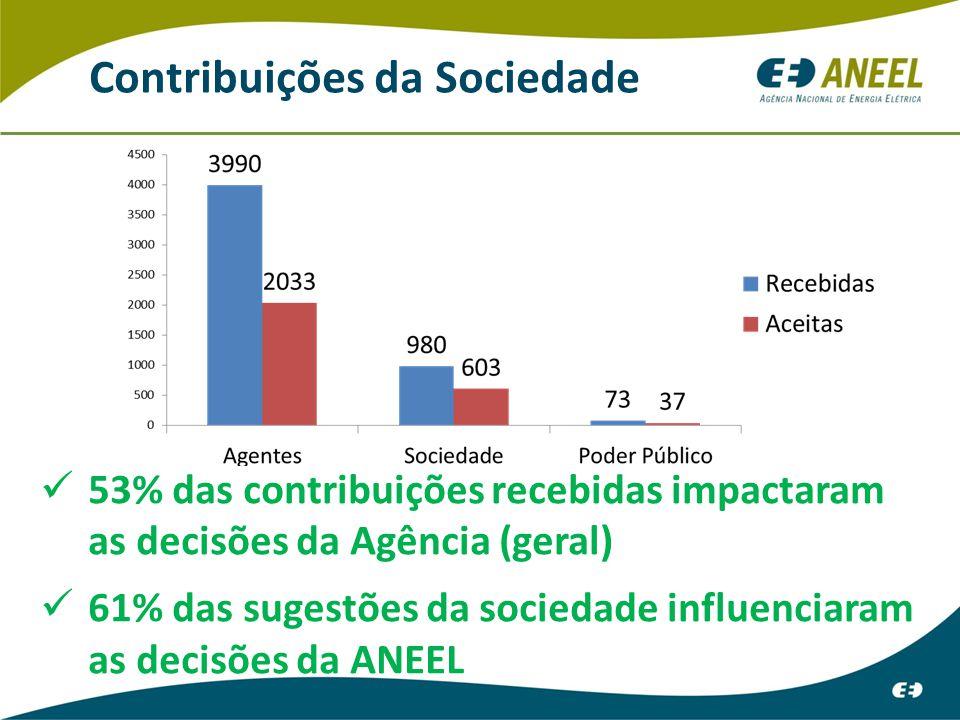 53% das contribuições recebidas impactaram as decisões da Agência (geral) 61% das sugestões da sociedade influenciaram as decisões da ANEEL Contribuições da Sociedade
