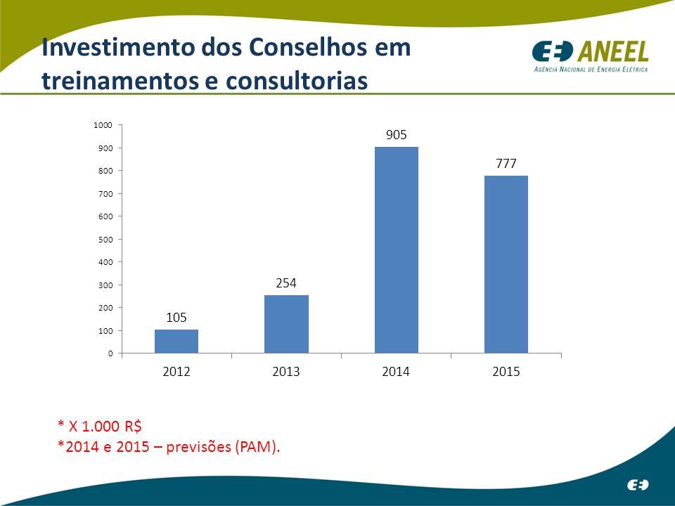 Investimento dos Conselhos em treinamentos e consultorias * X 1.000 R$ *2014 e 2015 – previsões (PAM).