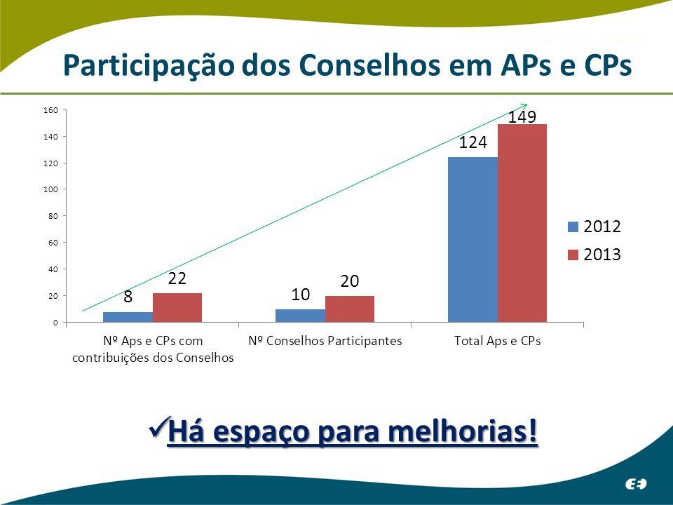Participação dos Conselhos em APs e CPs Há espaço para melhorias! Há espaço para melhorias!