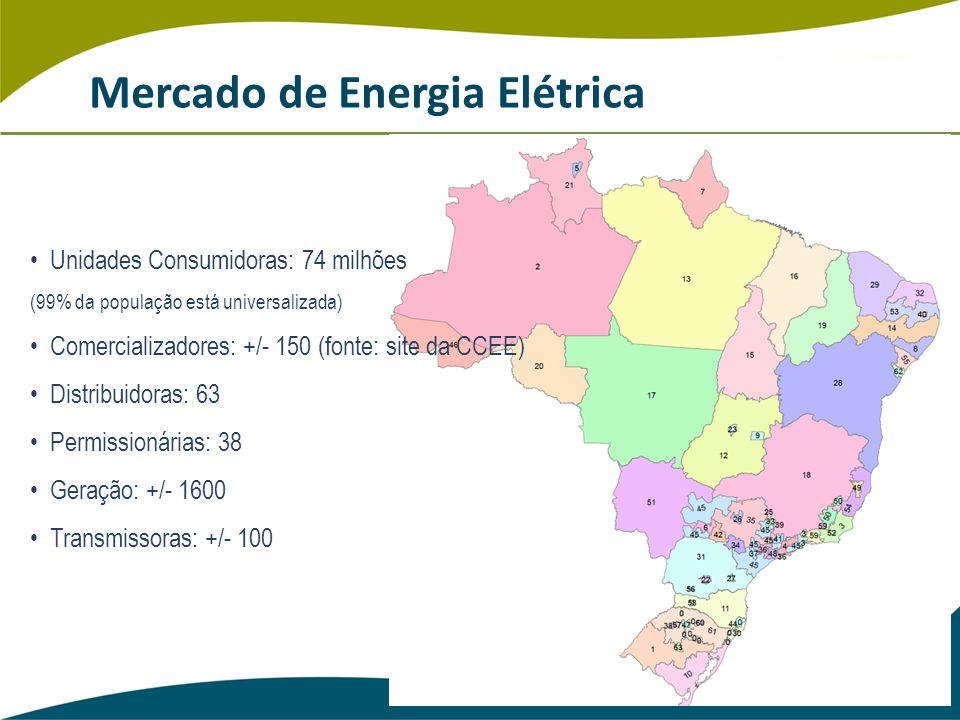 Mercado de Energia Elétrica Unidades Consumidoras: 74 milhões (99% da população está universalizada) Comercializadores: +/- 150 (fonte: site da CCEE) Distribuidoras: 63 Permissionárias: 38 Geração: +/- 1600 Transmissoras: +/- 100