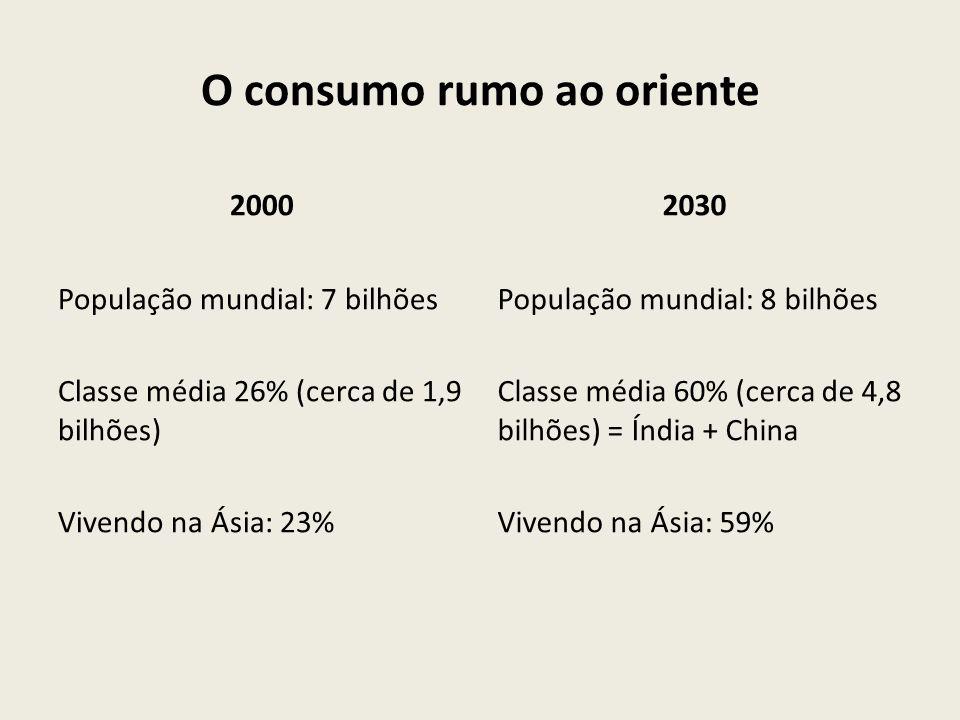O consumo rumo ao oriente 2000 População mundial: 7 bilhões Classe média 26% (cerca de 1,9 bilhões) Vivendo na Ásia: 23% 2030 População mundial: 8 bil