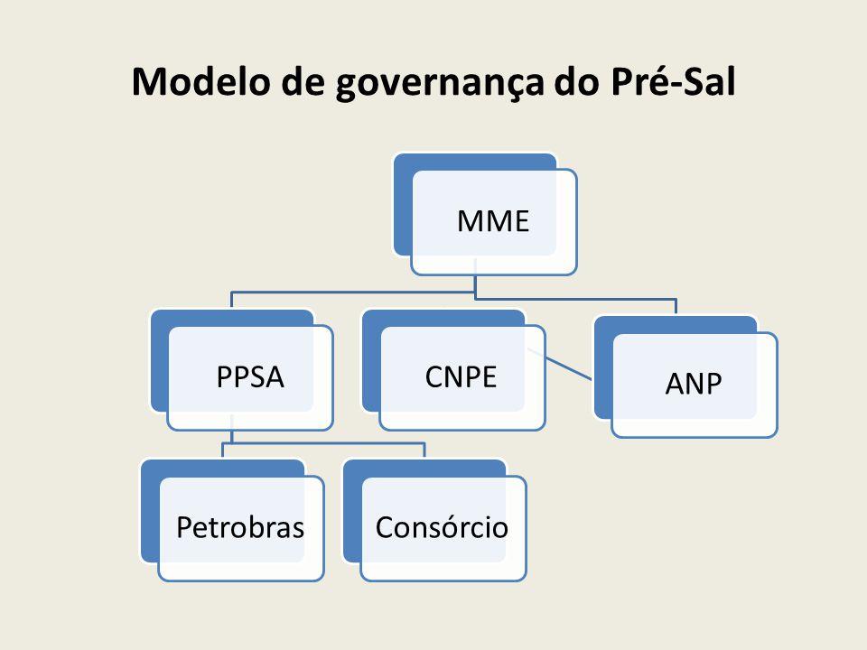 Modelo de governança do Pré-Sal MMEPPSAPetrobrasConsórcioANPCNPE