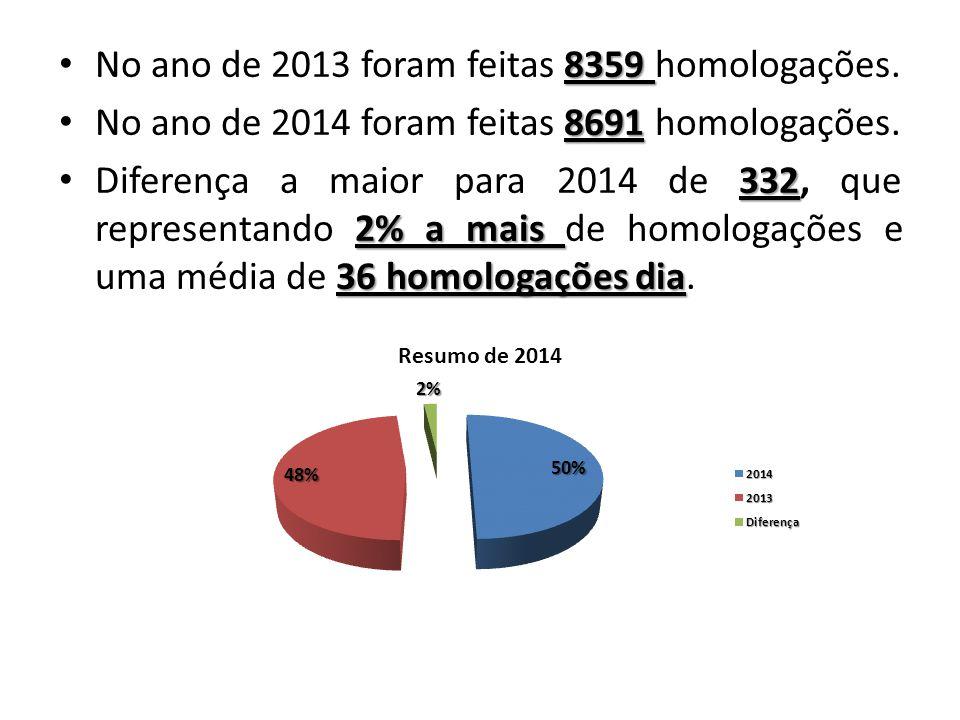 8359 No ano de 2013 foram feitas 8359 homologações. 8691 No ano de 2014 foram feitas 8691 homologações. 332 2% a mais 36 homologações dia Diferença a