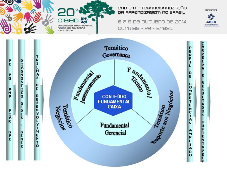 Legenda: PE – Planejamento Estratégico; PO – Planejamento operacional; PNP – Plano de Negócios Participativos; PIAR – Plano Integrado de Ação Regional; GPC – Gestão de Pessoas por Competências.