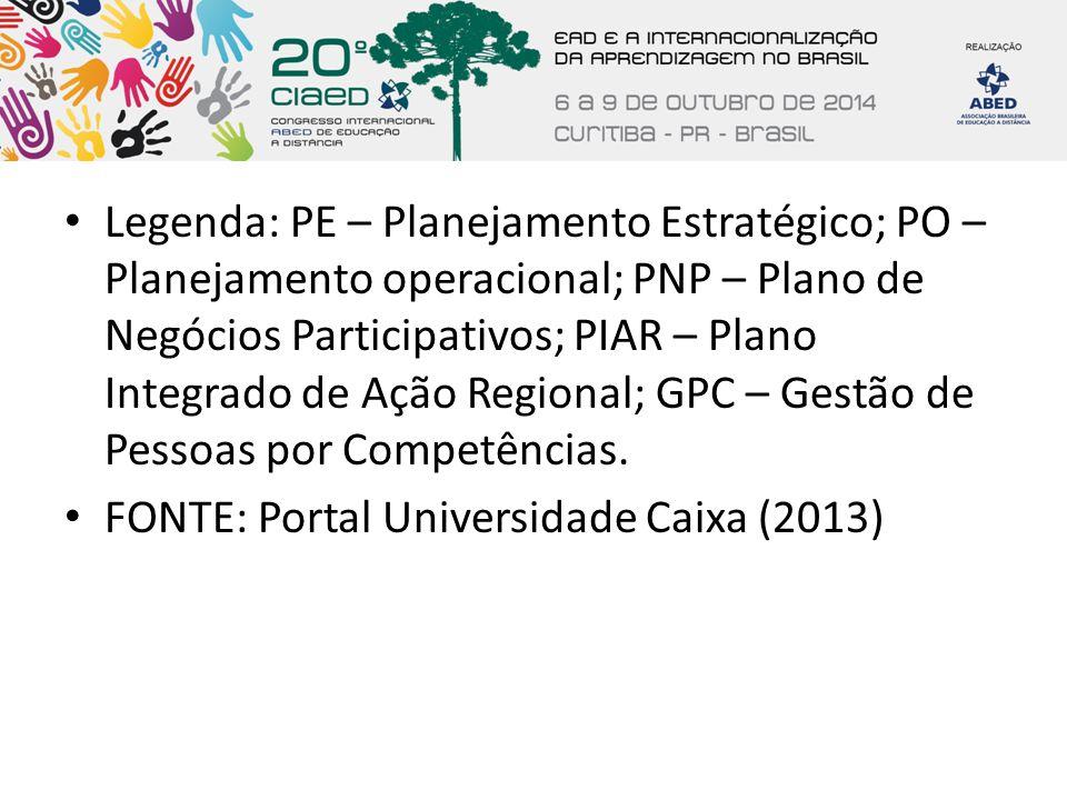 Legenda: PE – Planejamento Estratégico; PO – Planejamento operacional; PNP – Plano de Negócios Participativos; PIAR – Plano Integrado de Ação Regional