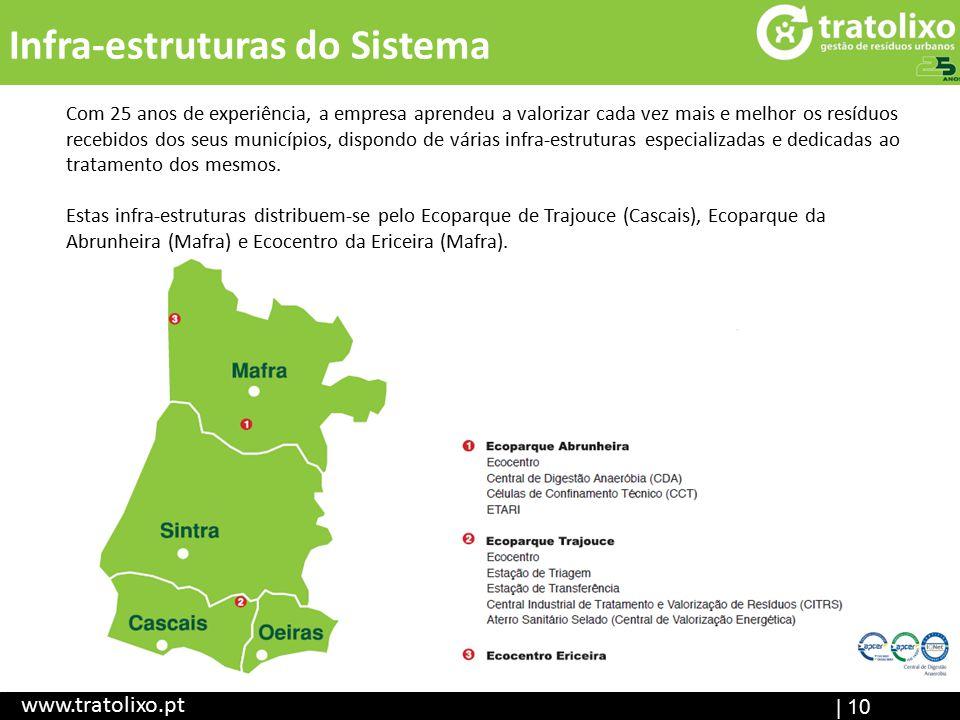 | 10 Infra-estruturas do Sistema www.tratolixo.pt Com 25 anos de experiência, a empresa aprendeu a valorizar cada vez mais e melhor os resíduos recebi