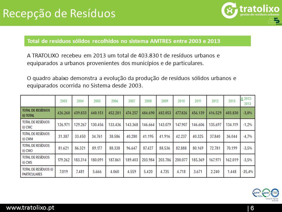 | 6 Recepção de Resíduos www.tratolixo.pt Total de resíduos sólidos recolhidos no sistema AMTRES entre 2003 e 2013 A TRATOLIXO recebeu em 2013 um total de 403.830 t de resíduos urbanos e equiparados a urbanos provenientes dos municípios e de particulares.
