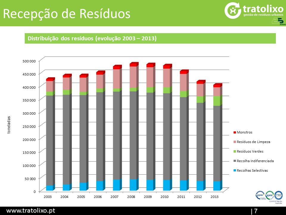 | 7 Recepção de Resíduos www.tratolixo.pt Distribuição dos resíduos (evolução 2003 – 2013) toneladas