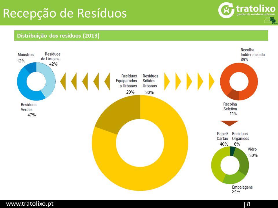 | 8 Recepção de Resíduos www.tratolixo.pt Distribuição dos resíduos (2013) 80% 20% 6% 47% 40% 30% 24% 42% 12%