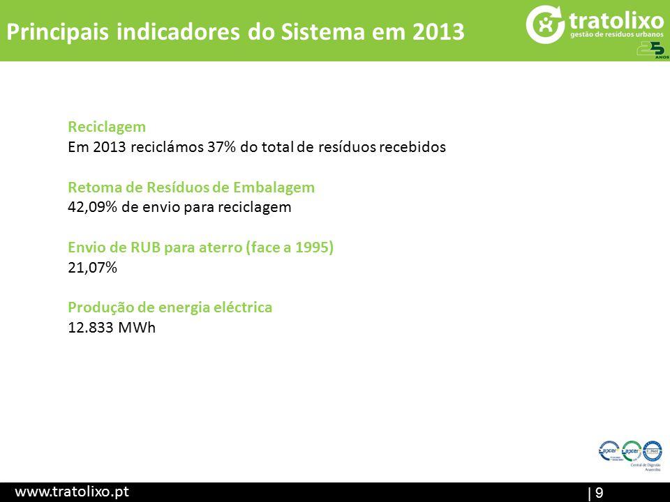 | 9 Principais indicadores do Sistema em 2013 www.tratolixo.pt Reciclagem Em 2013 reciclámos 37% do total de resíduos recebidos Retoma de Resíduos de Embalagem 42,09% de envio para reciclagem Envio de RUB para aterro (face a 1995) 21,07% Produção de energia eléctrica 12.833 MWh