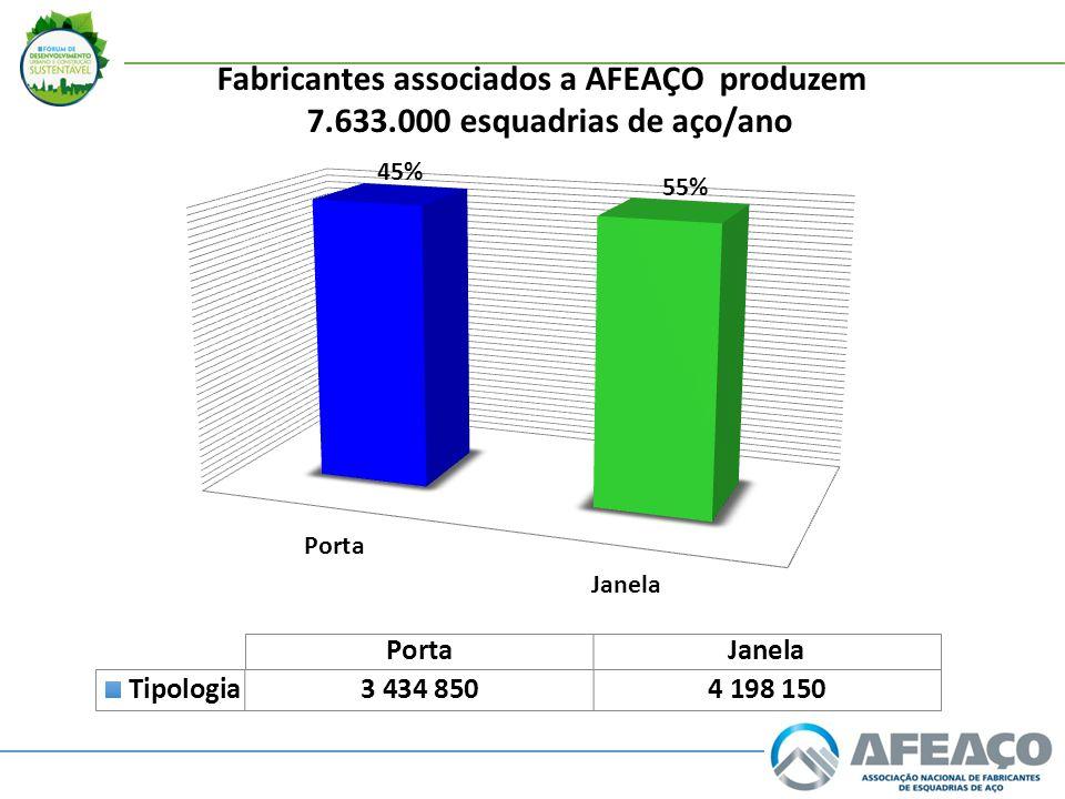 Fabricantes associados a AFEAÇO produzem 7.633.000 esquadrias de aço/ano