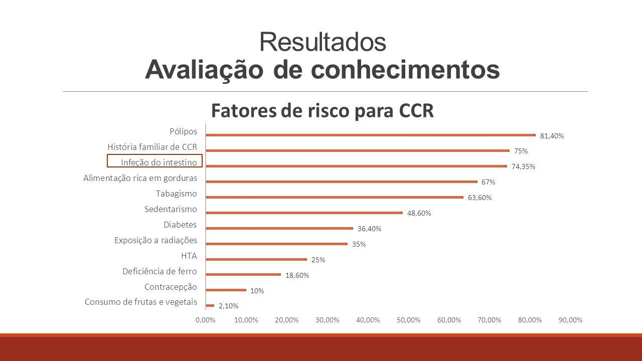 Resultados Avaliação de conhecimentos Rastreio de CCR  Classificação da utilidade do rastreio na prevenção de CCR (escala de 1 a 10): 9,5  93,6% dos inquiridos considera que o CCR pode ser prevenido  97.8% das pessoas consideram que o CCR pode ser tratado se diagnosticado numa fase inicial