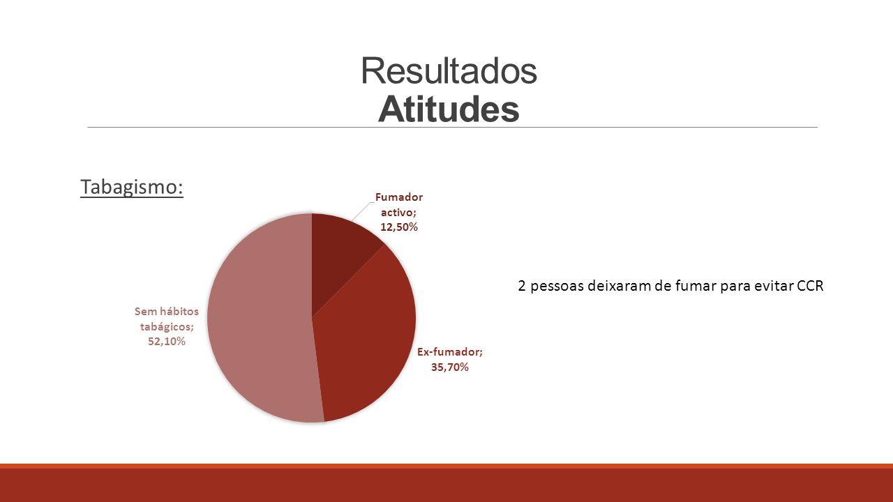 Resultados Rastreio 84 dos inquiridos (60%) realizaram pelo menos 1 método de rastreio Exame requisitado por: Medicina Geral e Familiar79% Gastrenterologista7,15% Medicina do Trabalho4,7% Outra especialidade2,4% Exame efetuadoExames posteriores PSOF44 (31%)Colonoscopia em 15 doentes Rectossigmoidoscopia9 (2.2%)Colonoscopia em 2 doentes Colonoscopia31 (37%)