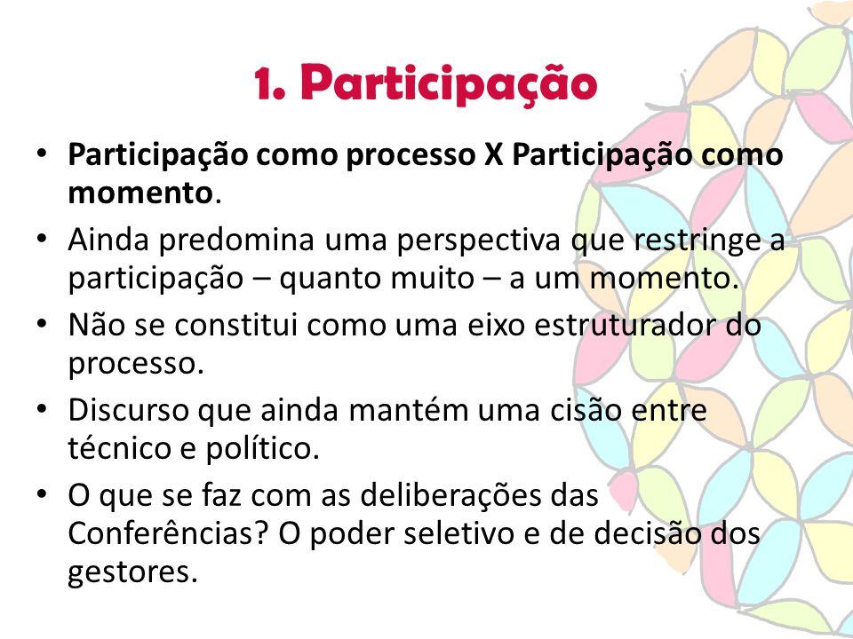 1. Participação Participação como processo X Participação como momento.