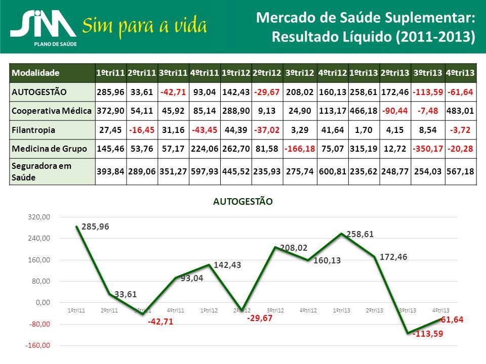 Mercado de Saúde Suplementar: Resultado Líquido (2011-2013) Modalidade1ºtri112ºtri113ºtri114ºtri111ºtri122ºtri123ºtri124ºtri121ºtri132ºtri133ºtri134ºt