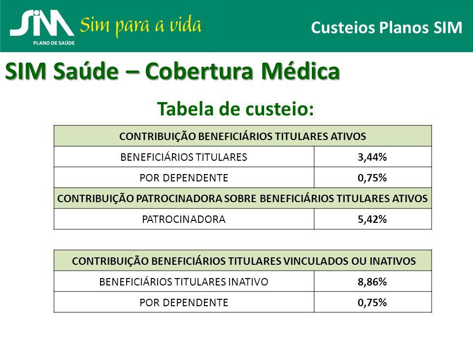 Custeios Planos SIM SIM Saúde – Cobertura Médica CONTRIBUIÇÃO BENEFICIÁRIOS TITULARES ATIVOS BENEFICIÁRIOS TITULARES3,44% POR DEPENDENTE0,75% CONTRIBU