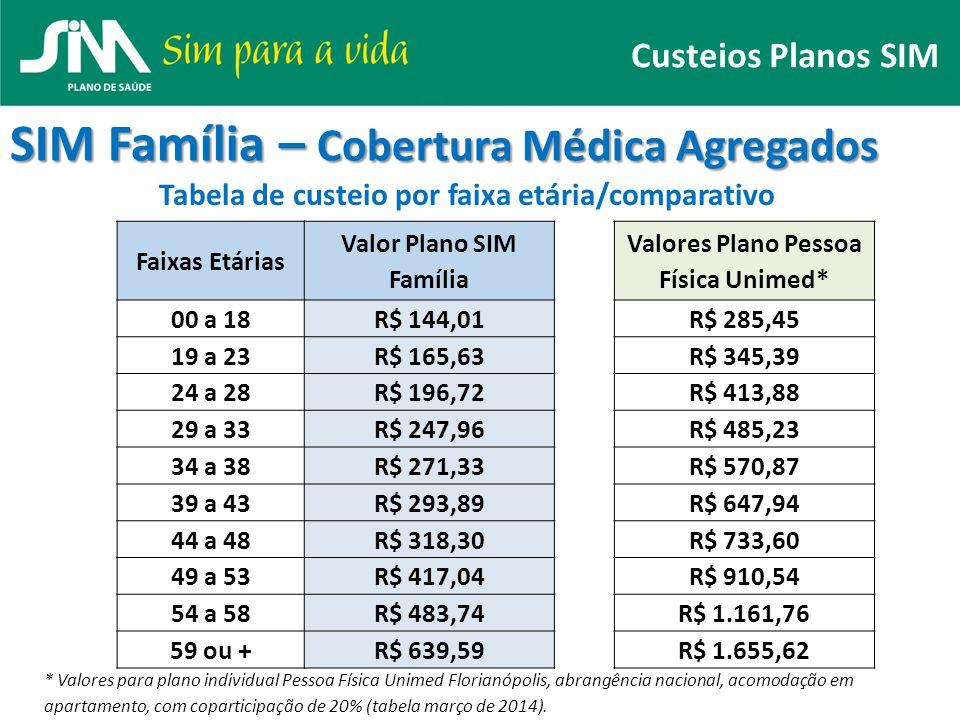 Custeios Planos SIM SIM Família – Cobertura Médica Agregados Tabela de custeio por faixa etária/comparativo Faixas Etárias Valor Plano SIM Família Val
