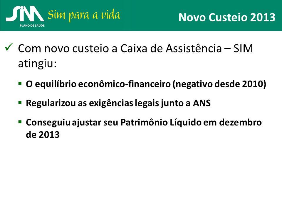 Novo Custeio 2013 Com novo custeio a Caixa de Assistência – SIM atingiu:  O equilíbrio econômico-financeiro (negativo desde 2010)  Regularizou as ex
