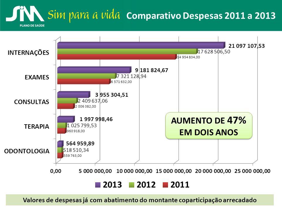Comparativo Despesas 2011 a 2013 Valores de despesas já com abatimento do montante coparticipação arrecadado AUMENTO DE 47% EM DOIS ANOS AUMENTO DE 47