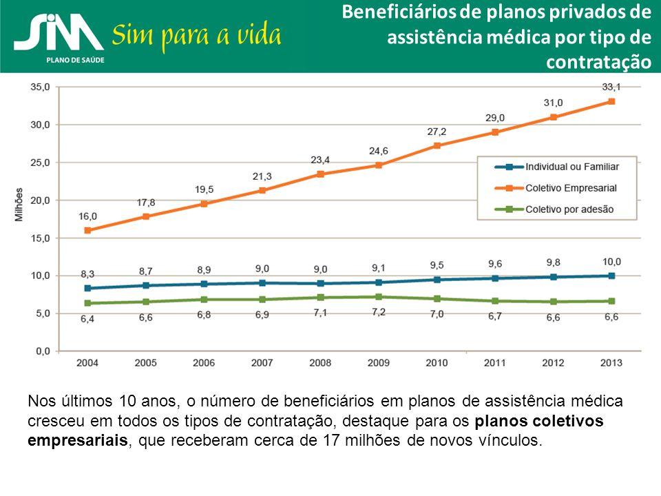 Beneficiários de planos privados de assistência médica por tipo de contratação Nos últimos 10 anos, o número de beneficiários em planos de assistência