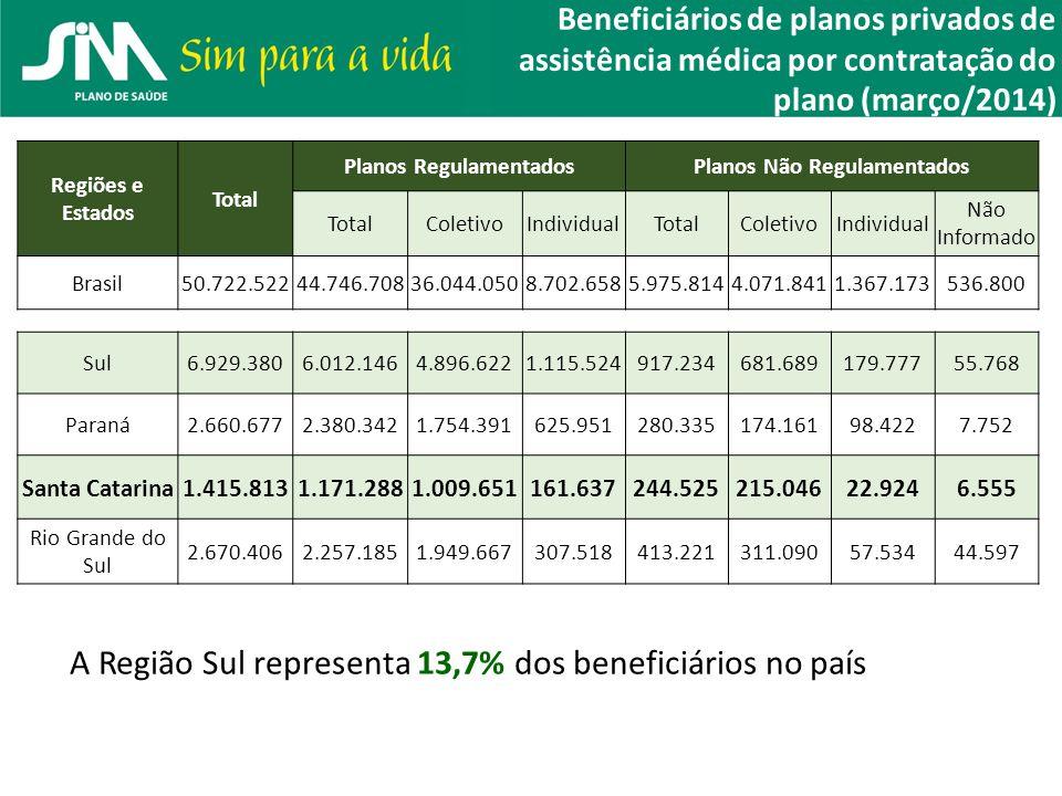 Beneficiários de planos privados de assistência médica por contratação do plano (março/2014) Regiões e Estados Total Planos RegulamentadosPlanos Não R