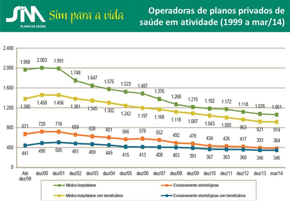 Operadoras de planos privados de saúde em atividade (1999 a mar/14)