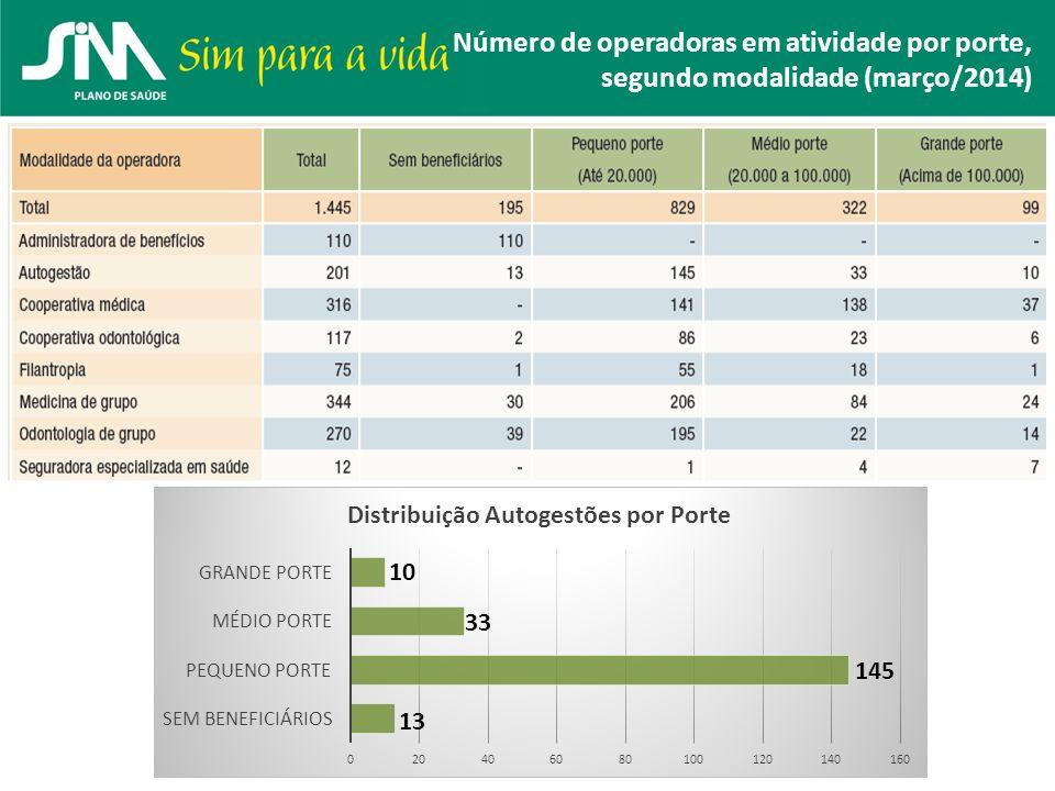 Número de operadoras em atividade por porte, segundo modalidade (março/2014)