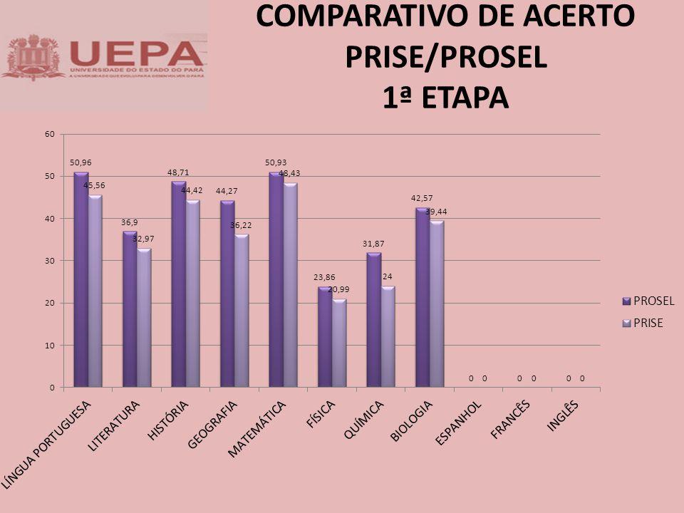 COMPARATIVO DE ACERTO PRISE/PROSEL 1ª ETAPA