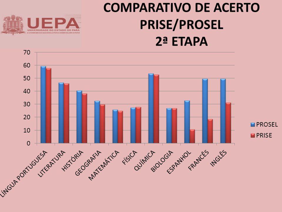 COMPARATIVO DE ACERTO PRISE/PROSEL 2ª ETAPA